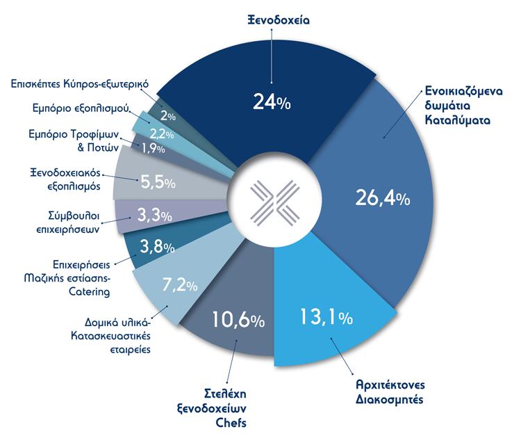 xenia2018 - Στατιστικά κλάδων